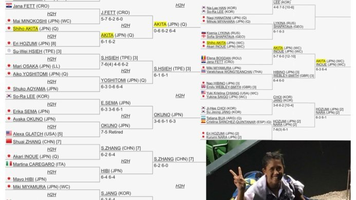 ITF $100K Tokyo: Besides a Continuing Run in Singles, Shiho Akita Also Through to Doubles Semi-Finals